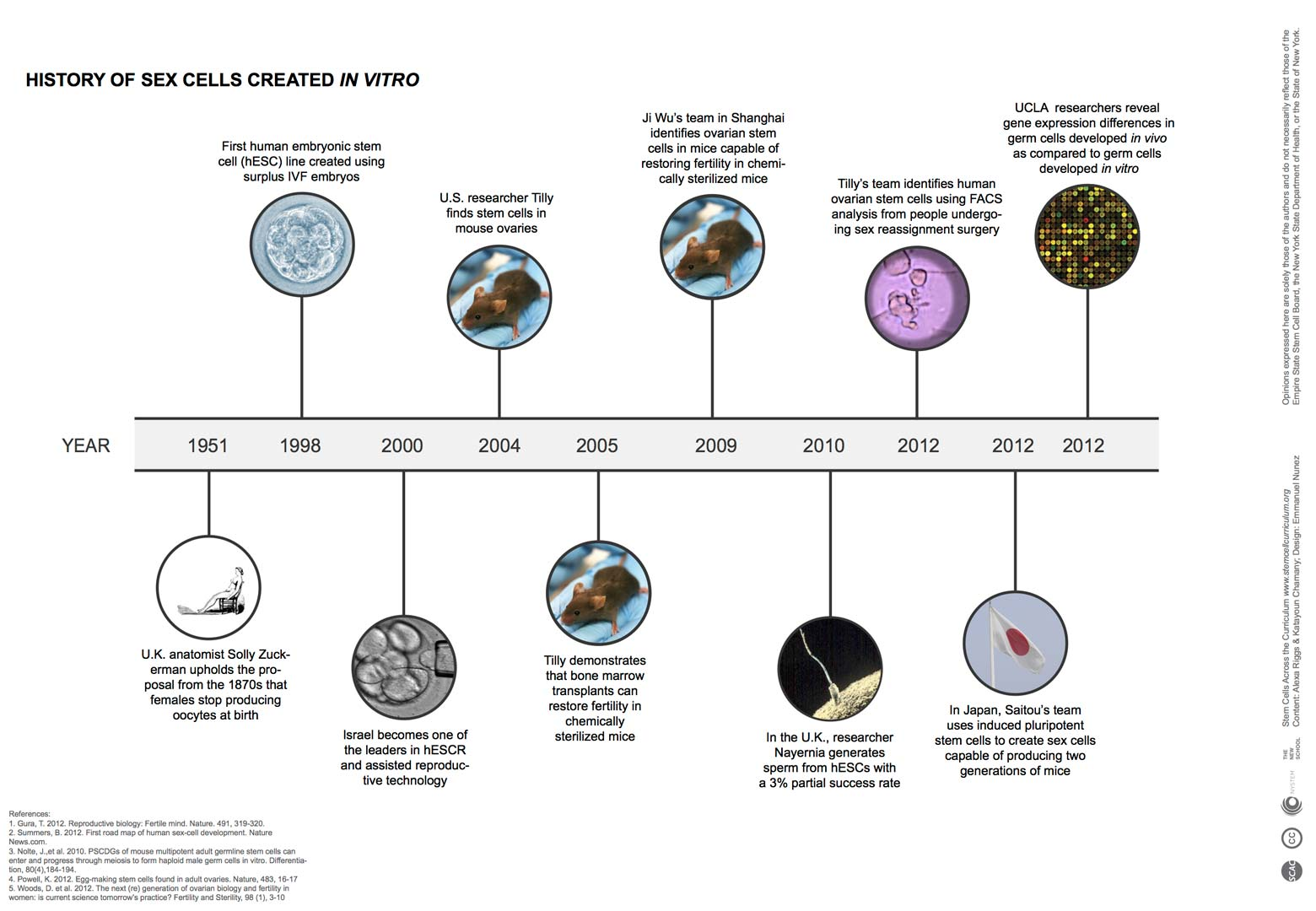 timeline of stem cell research Since 1981, when ucsf's gail martin, phd, co-discovered embryonic stem cells in mice and coined the term embryonic stem cell, ucsf has been a key player in the stem cell field the success in 1998 by the university of wisconsin's james thomson in deriving human embryonic stem cells from embryos propelled the stem cell research field.